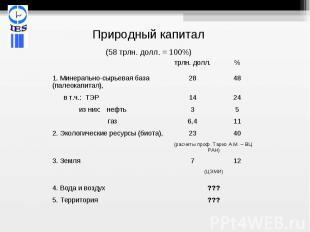 Природный капитал(58 трлн. долл. = 100%)