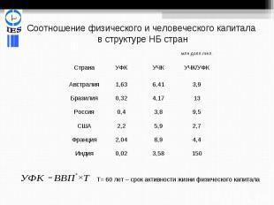 Соотношение физического и человеческого капитала в структуре НБ стран