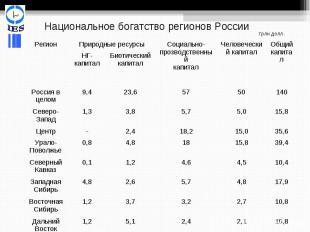Национальное богатство регионов России