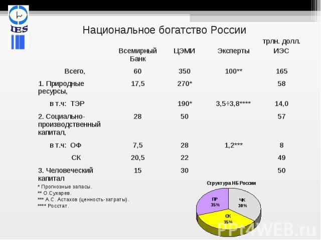 Национальное богатство России