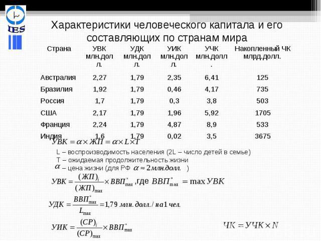 Характеристики человеческого капитала и его составляющих по странам мира L – воспроизводимость населения (2L – число детей в семье)Т – ожидаемая продолжительность жизни – цена жизни (для РФ )