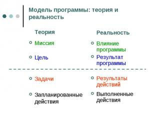 Модель программы: теория и реальность ТеорияМиссияЦельЗадачиЗапланированные дейс