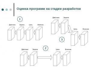 Оценка программ на стадии разработки