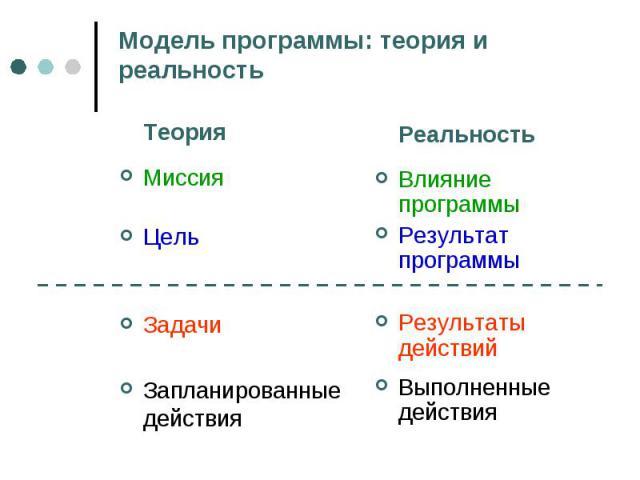 Модель программы: теория и реальность ТеорияМиссияЦельЗадачиЗапланированные действияРеальностьВлияние программыРезультат программыРезультаты действийВыполненные действия