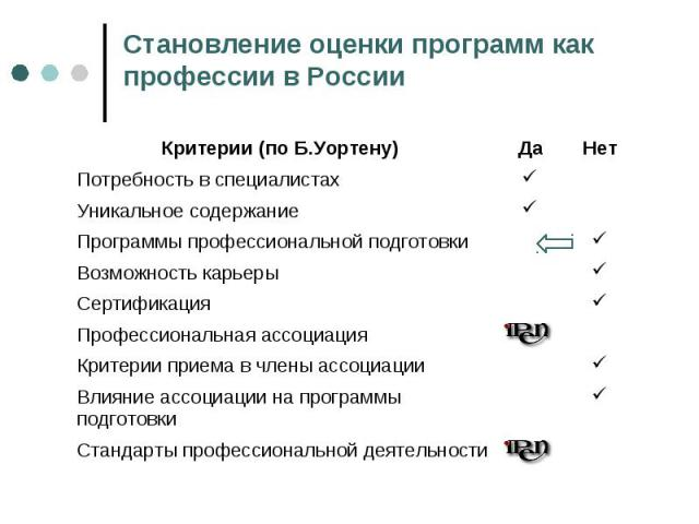 Становление оценки программ как профессии в России