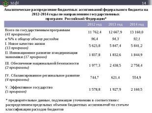 Аналитическое распределение бюджетных ассигнований федерального бюджета на 2012-
