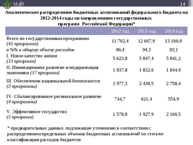 Аналитическое распределение бюджетных ассигнований федерального бюджета на 2012-2014 годы по направлениям государственных программ Российской Федерации*