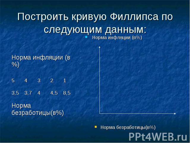 Построить кривую Филлипса по следующим данным: