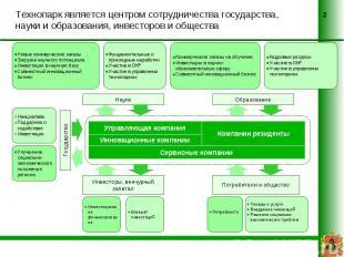 Технопарк является центром сотрудничества государства, науки и образования, инве