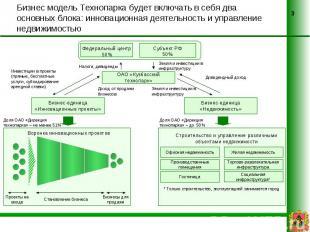Бизнес модель Технопарка будет включать в себя два основных блока: инновационная