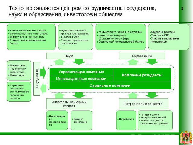 Технопарк является центром сотрудничества государства, науки и образования, инвесторов и общества