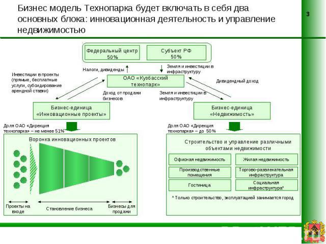 Бизнес модель Технопарка будет включать в себя два основных блока: инновационная деятельность и управление недвижимостью