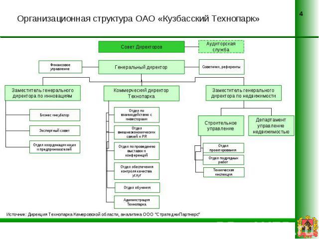Организационная структура ОАО «Кузбасский Технопарк»
