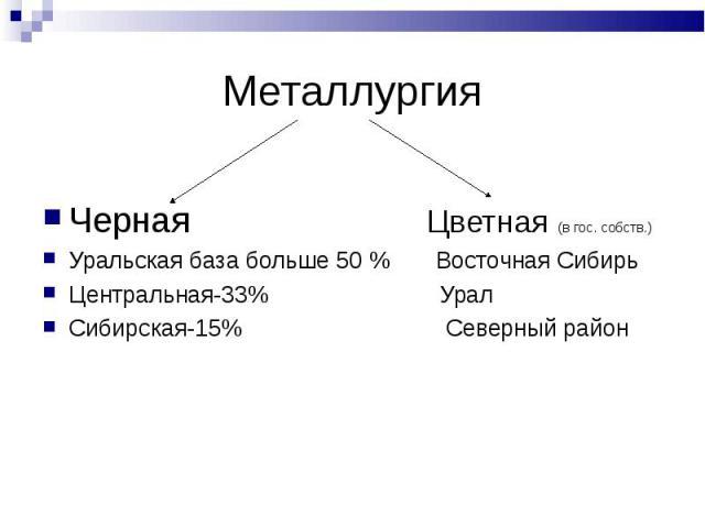 Металлургия Черная Цветная (в гос. собств.)Уральская база больше 50 % Восточная СибирьЦентральная-33% Урал Сибирская-15% Северный район