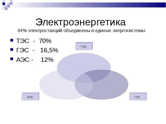 Электроэнергетика 84% электростанций объединены в единые энергосистемы