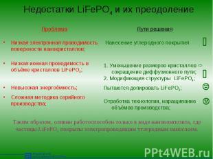 Недостатки LiFePO4 и их преодоление ПроблемаНизкая электронная проводимость пове