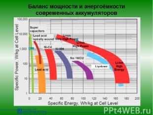 Баланс мощности и энергоёмкости современных аккумуляторов