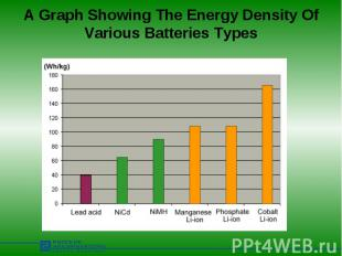A Graph Showing The Energy Density Of Various Batteries Types