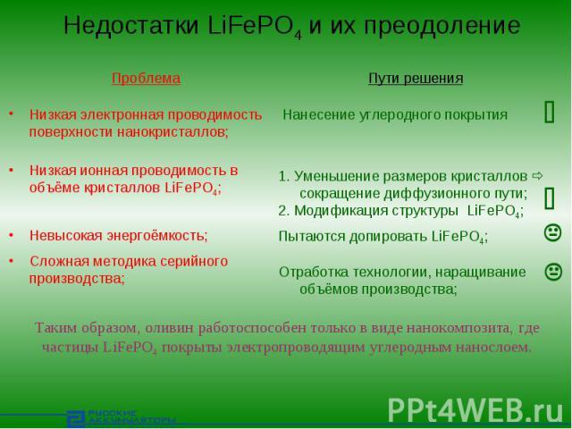 Недостатки LiFePO4 и их преодоление ПроблемаНизкая электронная проводимость поверхности нанокристаллов;Низкая ионная проводимость в объёме кристаллов LiFePO4;Невысокая энергоёмкость;Сложная методика серийного производства;Пути решенияНанесение углер…