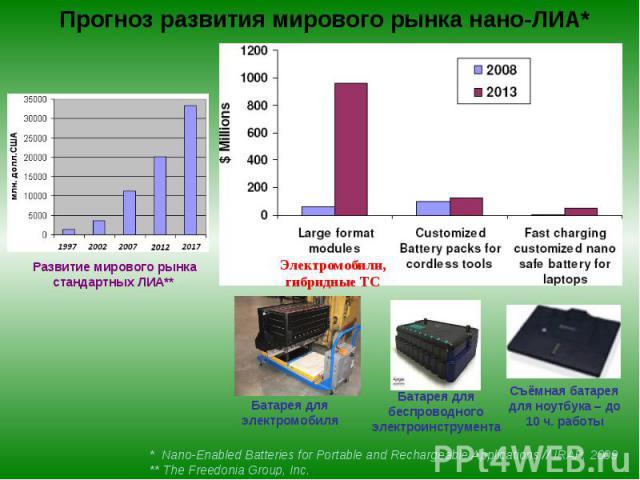 Прогноз развития мирового рынка нано-ЛИА*