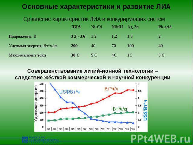 Основные характеристики и развитие ЛИА Сравнение характеристик ЛИА и конкурирующих системСовершенствование литий-ионной технологии – следствие жёсткой коммерческой и научной конкуренции
