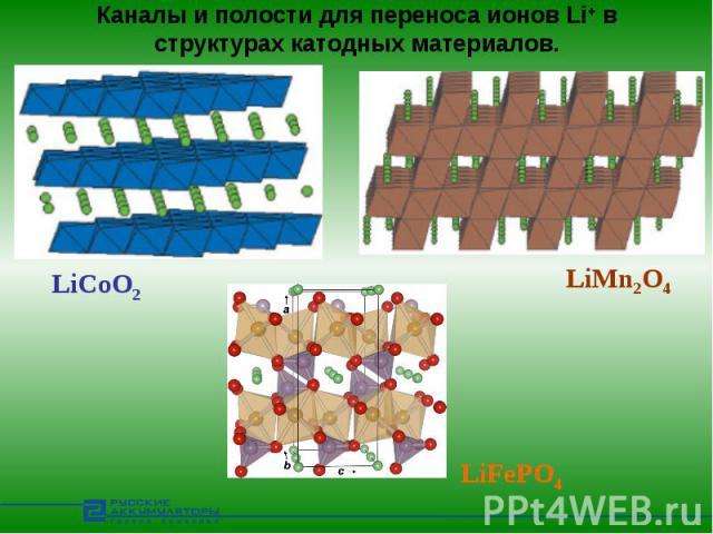 Каналы и полости для переноса ионов Li+ в структурах катодных материалов.