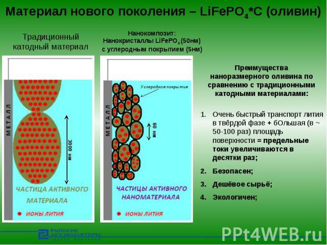 Материал нового поколения – LiFePO4*C (оливин) Традиционныйкатодный материалНанокомпозит:Нанокристаллы LiFePO4 (50нм)с углеродным покрытием (5нм)Преимущества наноразмерного оливина по сравнению с традиционными катодными материалами:Очень быстрый тра…