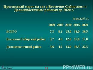 Прогнозный спрос на газ в Восточно-Сибирском и Дальневосточном районах до 2020 г