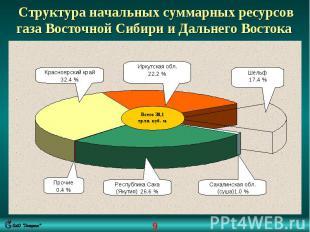 Структура начальных суммарных ресурсов газа Восточной Сибири и Дальнего Востока