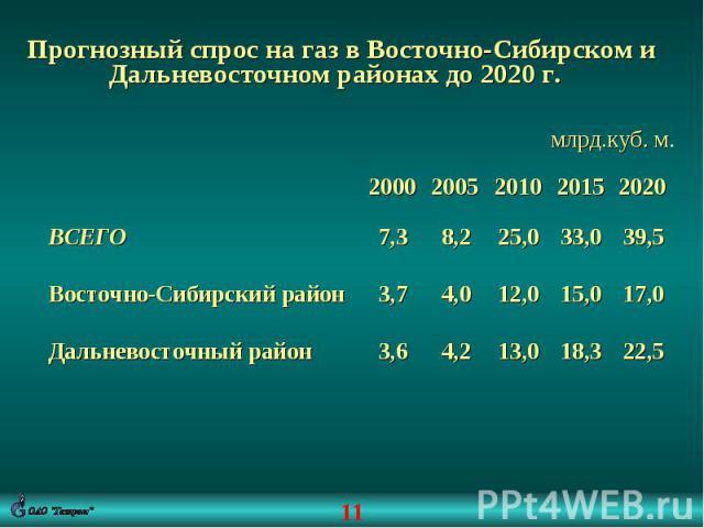 Прогнозный спрос на газ в Восточно-Сибирском и Дальневосточном районах до 2020 г. млрд.куб. м.