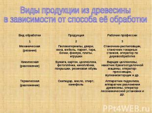 Виды продукции из древесины в зависимости от способа её обработки