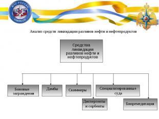 Анализ средств ликвидации разливов нефти и нефтепродуктов