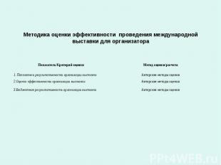 Методика оценки эффективности проведения международной выставки для организатора