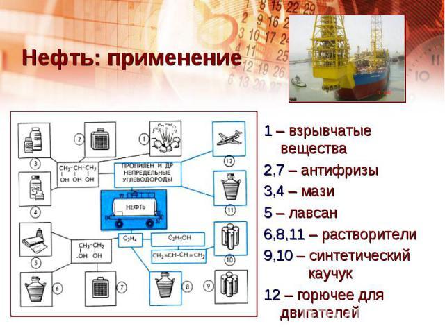 Нефть: применение 1 – взрывчатые вещества2,7 – антифризы 3,4 – мази5 – лавсан6,8,11 – растворители9,10 – синтетический каучук12 – горючее для двигателей