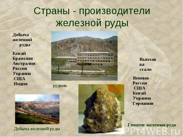 Страны - производители железной руды
