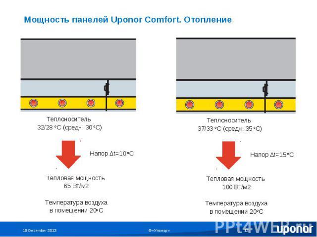 Мощность панелей Uponor Comfort. Отопление