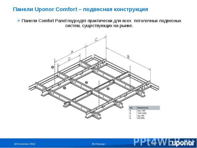 Панели Uponor Comfort – подвесная конструкция Панели Comfort Panel подходят практически для всех потолочных подвесных систем, существующих на рынке.