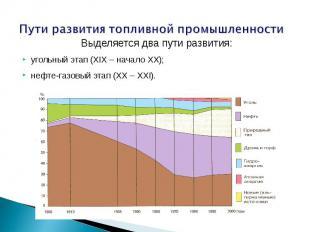 Пути развития топливной промышленности Выделяется два пути развития:угольный эта