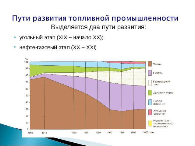 Пути развития топливной промышленности Выделяется два пути развития:угольный этап (XIX – начало XX);нефте-газовый этап (XX – XXI).