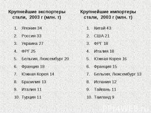 Крупнейшие экспортеры стали, 2003 г (млн. т) Япония 34Россия 33Украина 27ФРГ 25Б