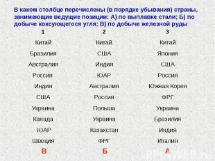 В каком столбце перечислены (в порядке убывания) страны, занимающие ведущие пози