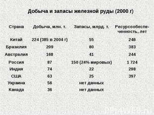 Добыча и запасы железной руды (2000 г)