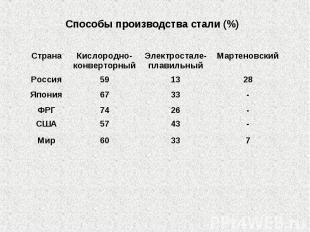 Способы производства стали (%)