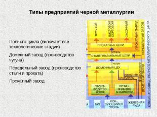 Типы предприятий черной металлургии Полного цикла (включает все технологические