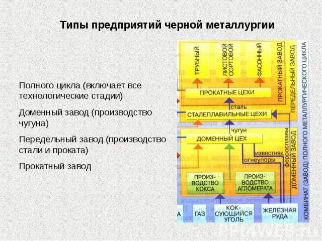 Типы предприятий черной металлургии Полного цикла (включает все технологические стадии)Доменный завод (производство чугуна)Передельный завод (производство стали и проката)Прокатный завод