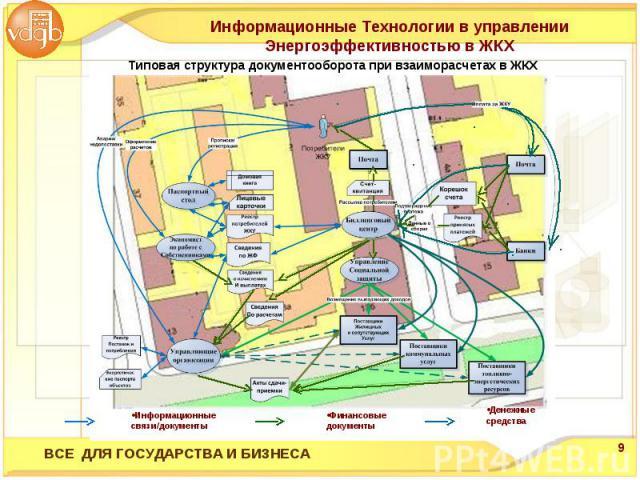 Информационные Технологии в управлении Энергоэффективностью в ЖКХ Типовая структура документооборота при взаиморасчетах в ЖКХ