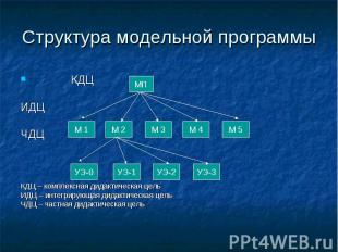 Структура модельной программы КДЦИДЦЧДЦ КДЦ – комплексная дидактическая цельИДЦ