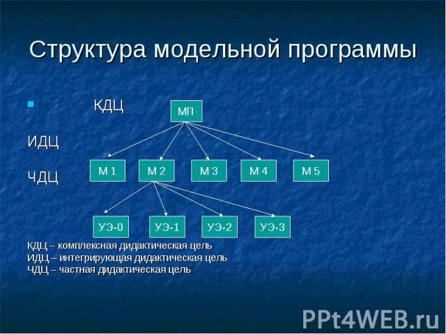 Структура модельной программы КДЦИДЦЧДЦ КДЦ – комплексная дидактическая цельИДЦ – интегрирующая дидактическая цельЧДЦ – частная дидактическая цель