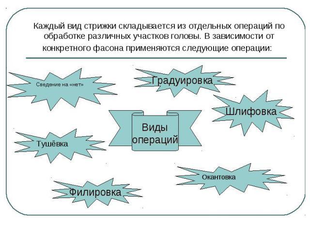 Каждый вид стрижки складывается из отдельных операций по обработке различных участков головы. В зависимости от конкретного фасона применяются следующие операции: