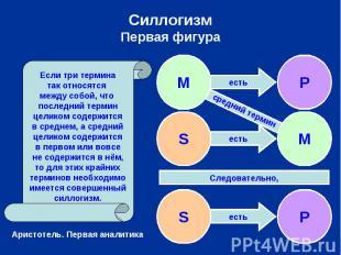 СиллогизмПервая фигура Если три терминатак относятся между собой, что последний